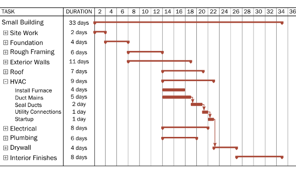house extension time schedule temple