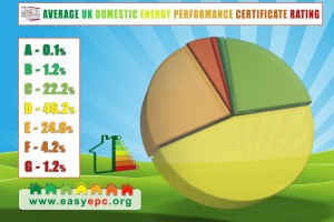 diagram about-uk-domestic-EPC-rating
