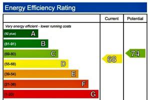 EPC rating diagram sample
